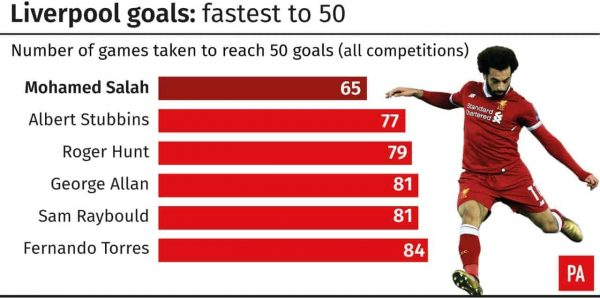 The fastest six Liverpool players to 50 goals (PA Graphics)