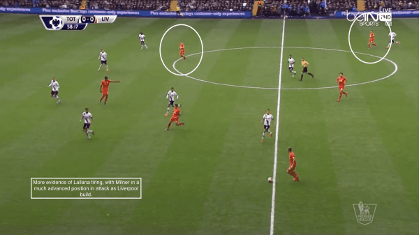 More evidence of Lallana tiring, with Milner in a much more advanced position in attack as Liverpool build.