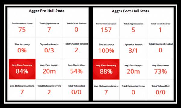 Agger Stats (via Squawka)