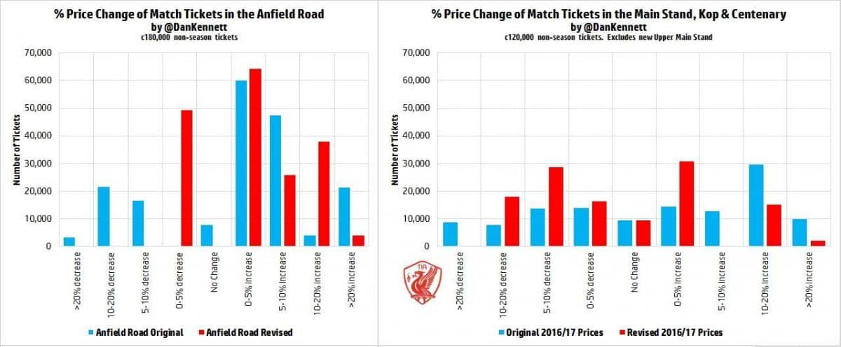 Anfield_Revised_Prices2