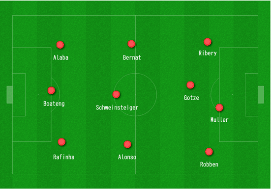 Bayern Munich's 3-3-3-1 formation vs. Shakhtar Donetsk in February.