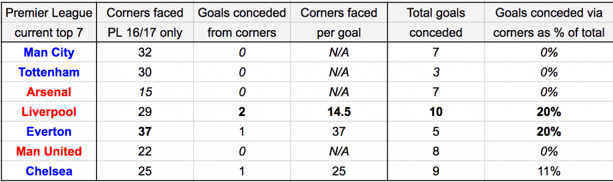 Goals from corners conceded Liverpool Premier League 2016/17
