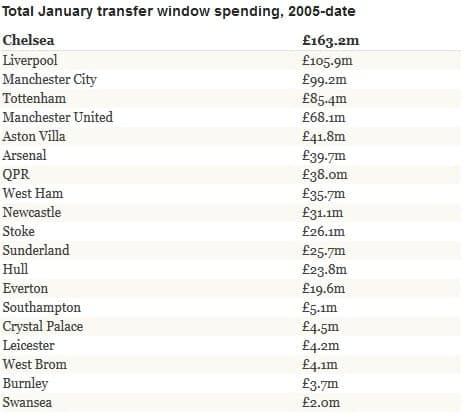 January Transfer Spending
