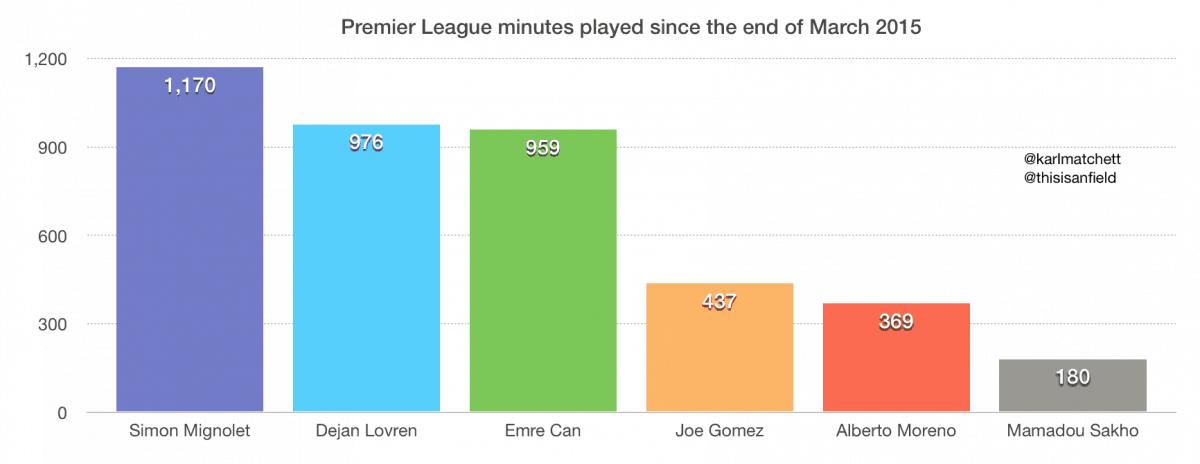 LFC game time minutes Premier League Alberto Moreno