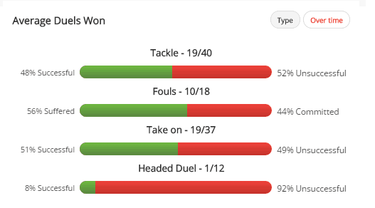 Markovic has only won 46% of his duels this season.
