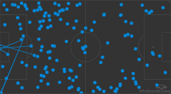 Leicester's attack was largely kept out of the final third throughout Saturday's win.
