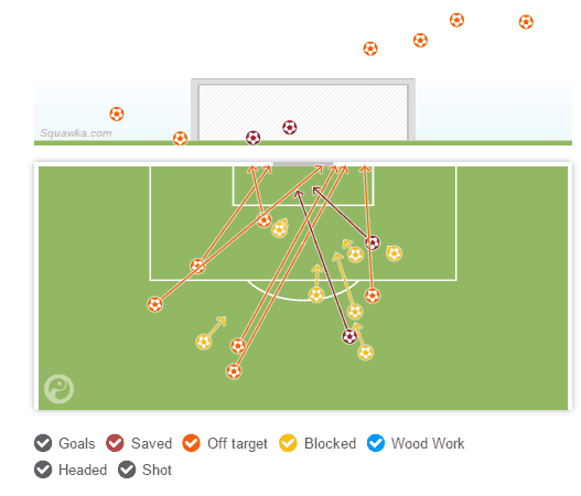 Liverpool only had two shots on target during a tepid 0-0 draw with Sunderland at Anfield in December.