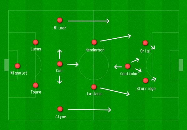 Liverpool 4-1-2-1-2 vs. Man City