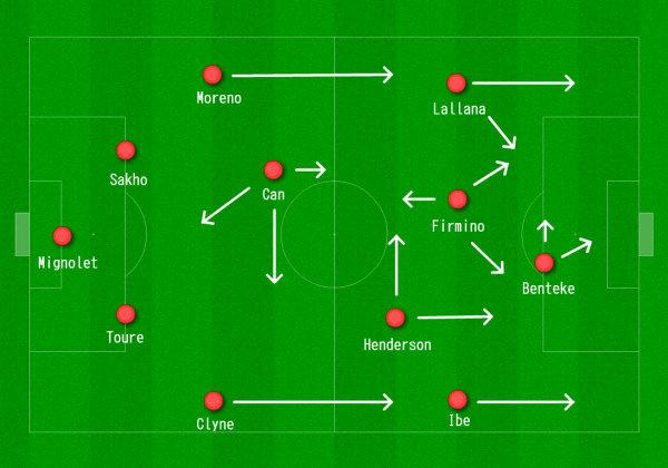 Liverpool 4-2-3-1 vs. Arsenal with Benteke