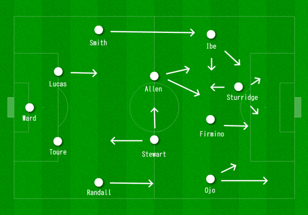 Liverpool 4-2-3-1 vs. Bournemouth
