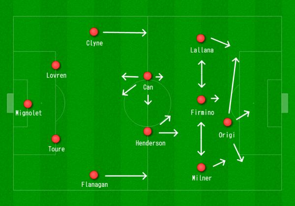 Liverpool 4-2-3-1 vs. City