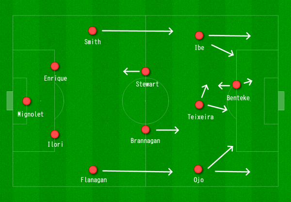 Liverpool 4-2-3-1 vs. Exeter