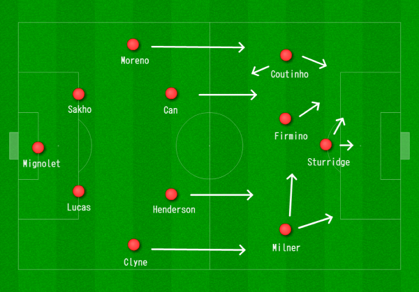 Liverpool 4-2-3-1 vs. Man City