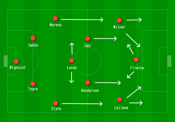 Liverpool 4-2-3-1 vs. Manchester United