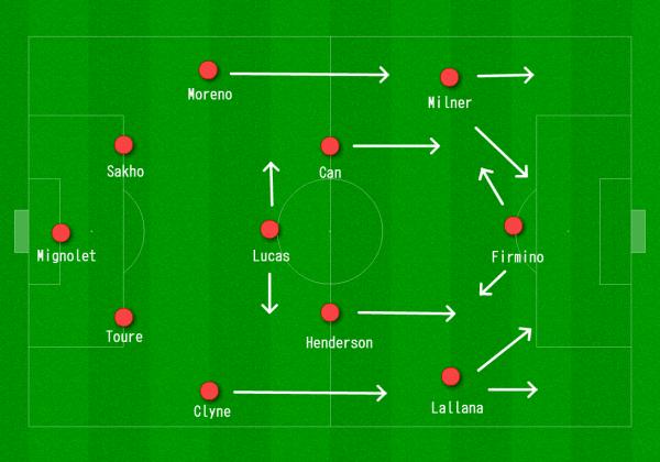 Liverpool 4-2-3-1 vs. Manchester United