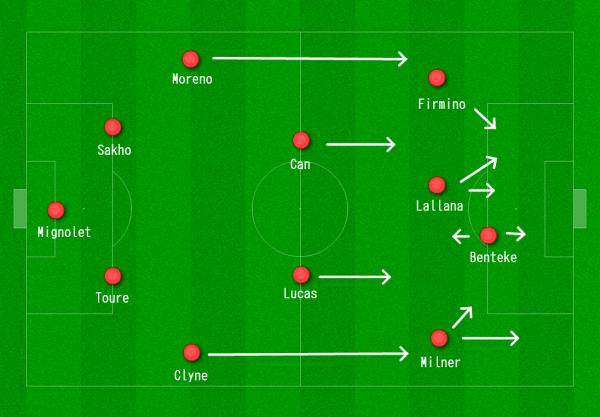 Liverpool 4-2-3-1 vs. Norwich