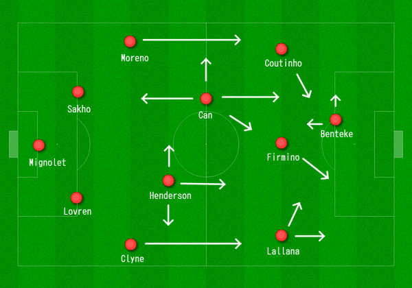 Liverpool 4-2-3-1 vs. Sunderland