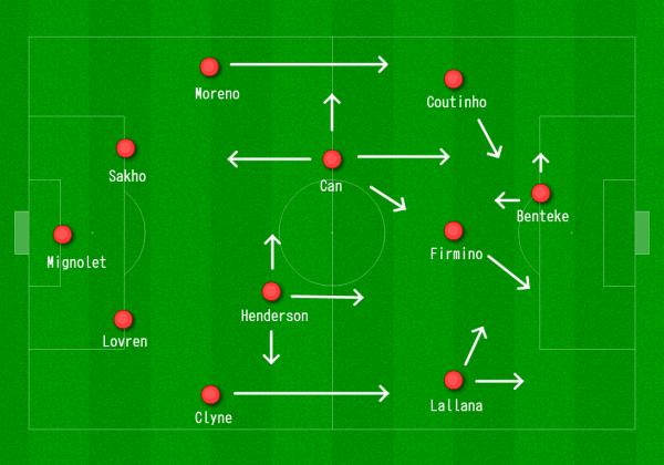 Liverpool 4-2-3-1 vs. Sunderland