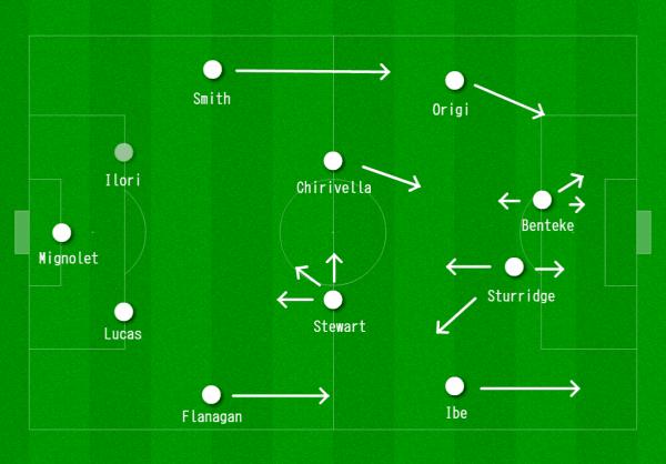 Liverpool 4-2-3-1 vs. West Ham