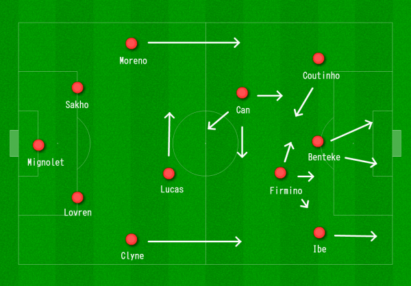 Liverpool 4-2-3-1 vs. West Ham