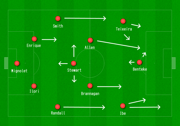 Liverpool 4-3-3 vs. Exeter