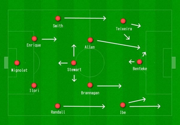 Liverpool 4-3-3 vs. Exeter