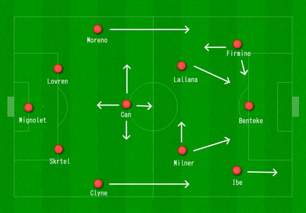 Liverpool 4-3-3 vs. Swansea