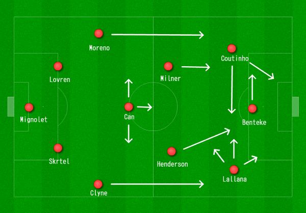 Liverpool 4-3-3 vs. WBA