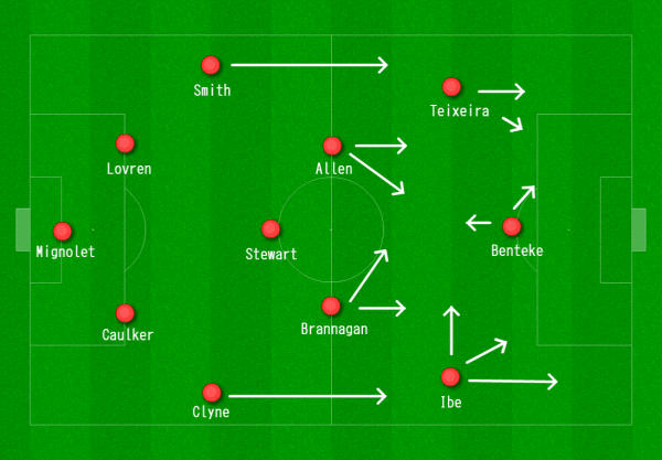 Liverpool 4-3-3 vs. West Ham