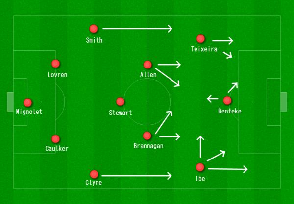 Liverpool 4-3-3 vs. West Ham