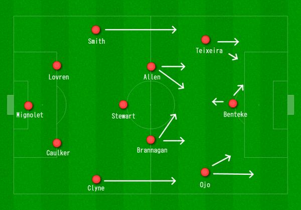 Liverpool 4-3-3 vs. West Ham w:Ojo