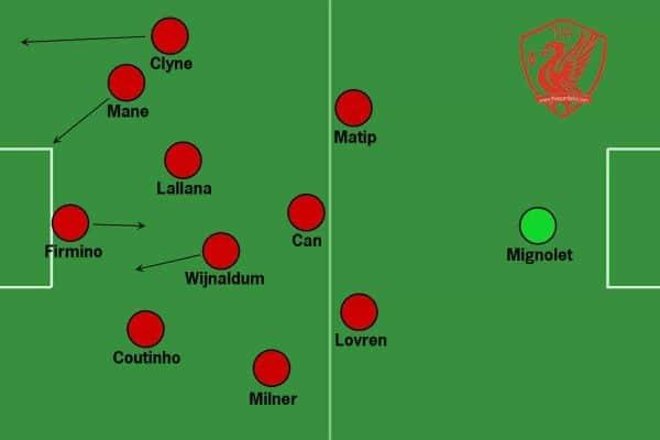 Liverpool full back overlap