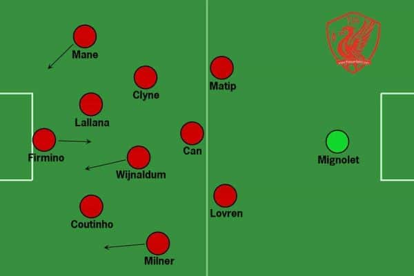 Liverpool full back tactics with Clyne in midfield
