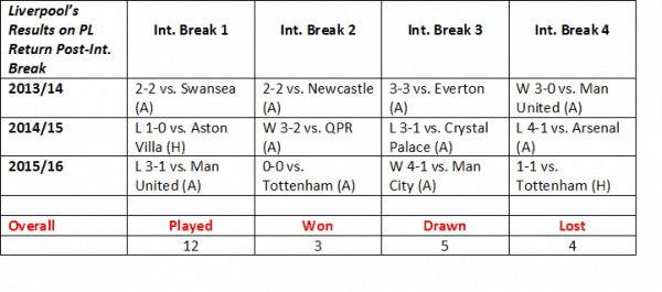 Liverpool Int break results