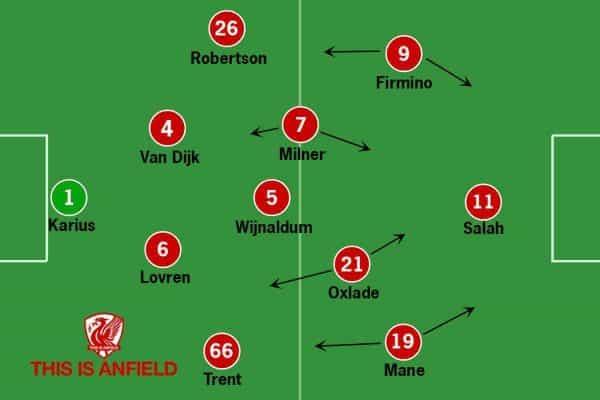 Liverpool Tactics Man City Cjhampions League Klopp Guardiola