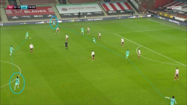 Liverpool tactics sheffield United full backs