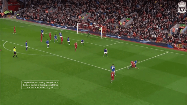 Despite Liverpool having five options in the box, Carlisle's flooding sees Milner cut inside for a shot on goal.