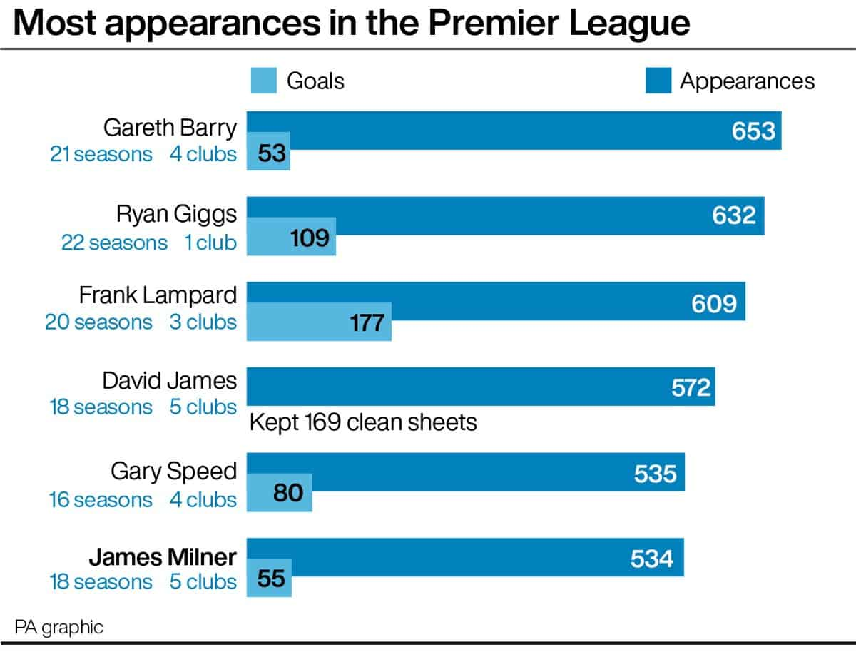 James Milner is set to join the Premier League's top five appearance-makers when the competition resumes (PA graphic)