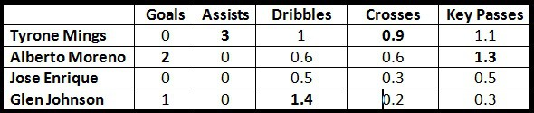 Mings Attacking Comparison