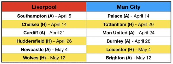 Man City Fixtures: Every Fixture Left For Liverpool & Man City In