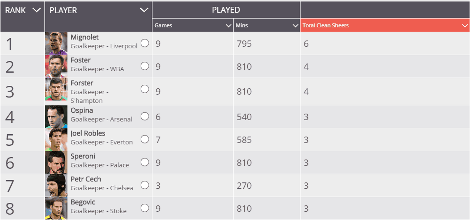 Simon Mignolet has kept more clean sheets than any other keeper, since reclaiming his spot from Brad Jones.