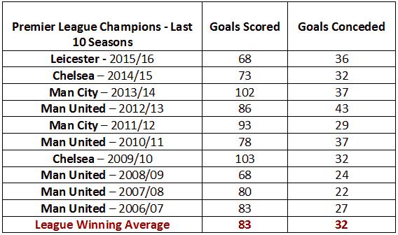 premier-league-winners-goal-averages