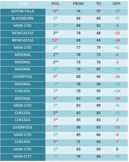Runners_Up_Chart