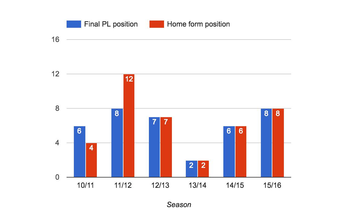 Liverpool Premier League home form