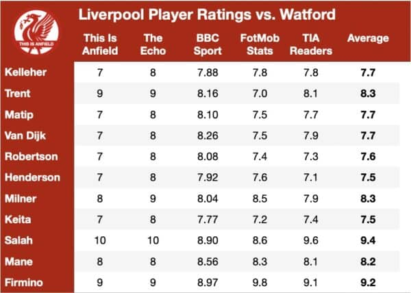Player Ratings vs. Watford – What the media & stats say