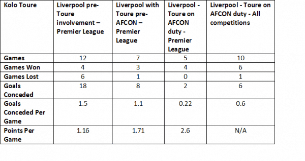 Toure Table Update 2