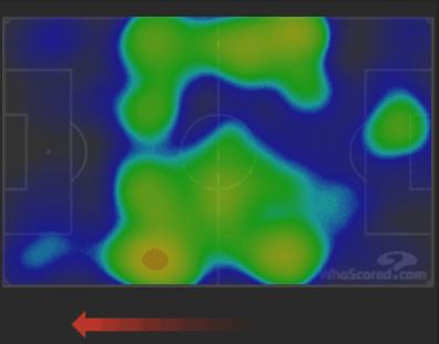 United first half