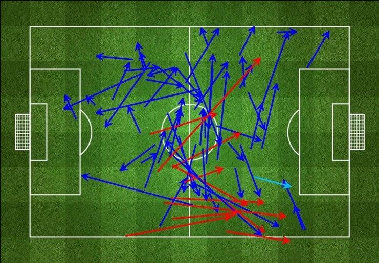 Henderson's passing vs. Chelsea (Via FourFourTwo StatsZone.