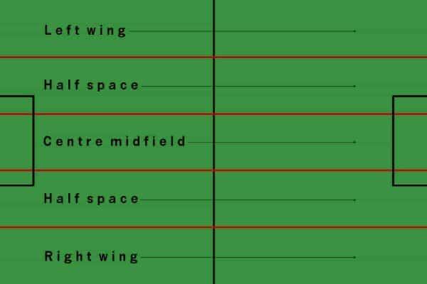 half space football tactics